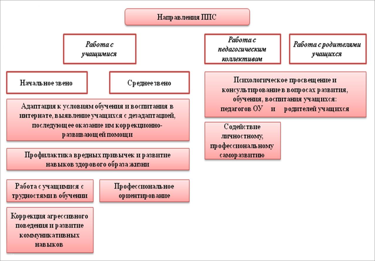 Структура коллектива и статус личности в коллективе их особенности в педагогическом коллективе